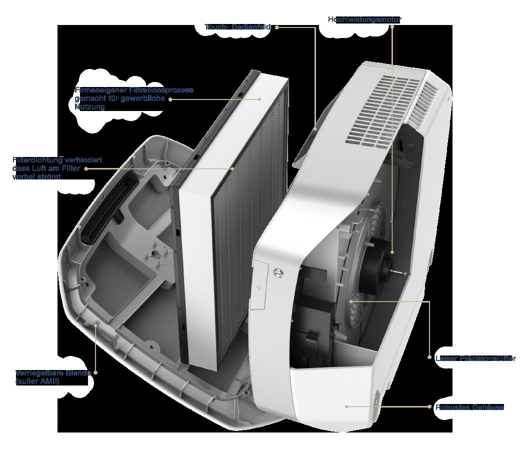 AeraMax Luftreiniger - Komponenten