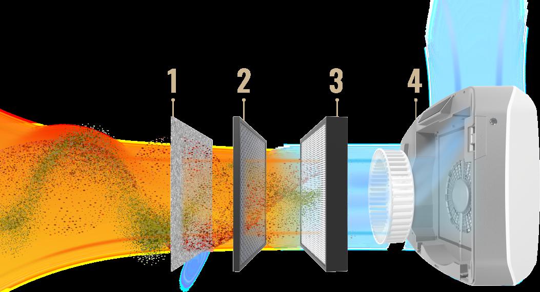 AeraMax - Luftreiniger Filtersystem
